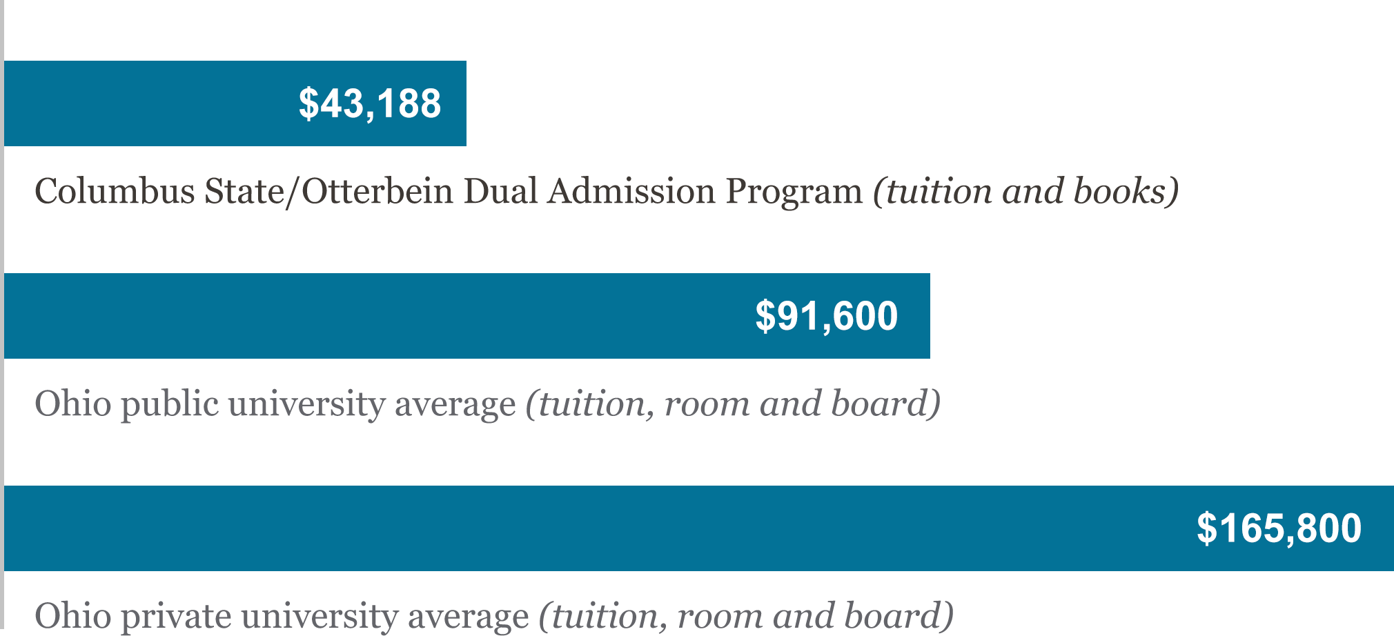 Cost comparison: Columbus State and Otterbein Dual Admission Program costs $43,188, Ohio public university average is $91,600, and Ohio private university average is $165,800